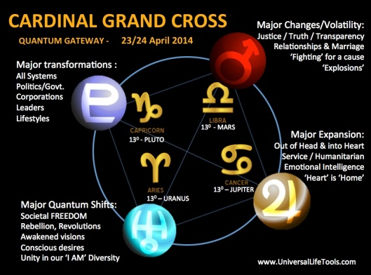 The Blood Moon and the Grand Cardinal Cross. What does that mean?