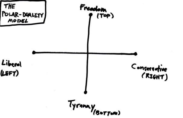 Polar-Duality Model