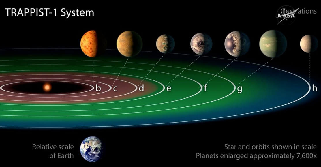 7 Habitable Planets Found byNASA